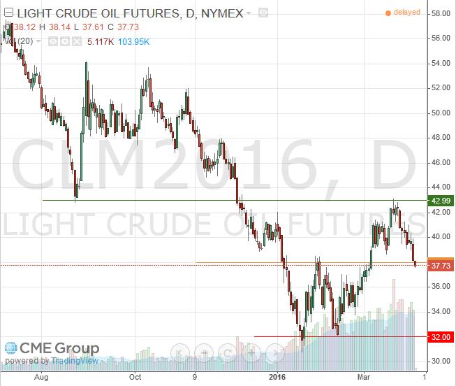 June 2016 Light Crude Futures