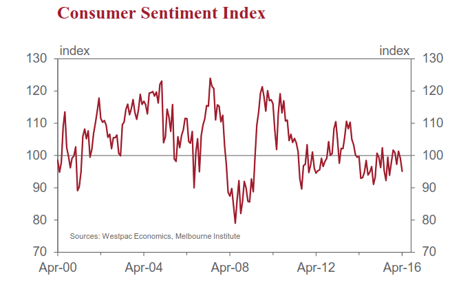 Westpac Melbourne Institute Index of Consumer Sentiment
