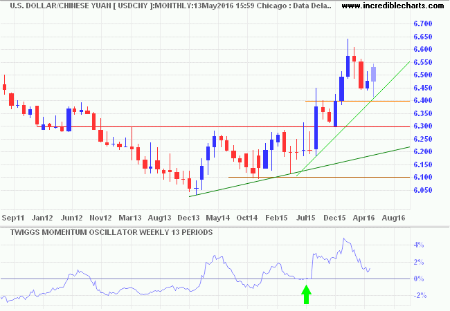 USD: Chinese Yuan
