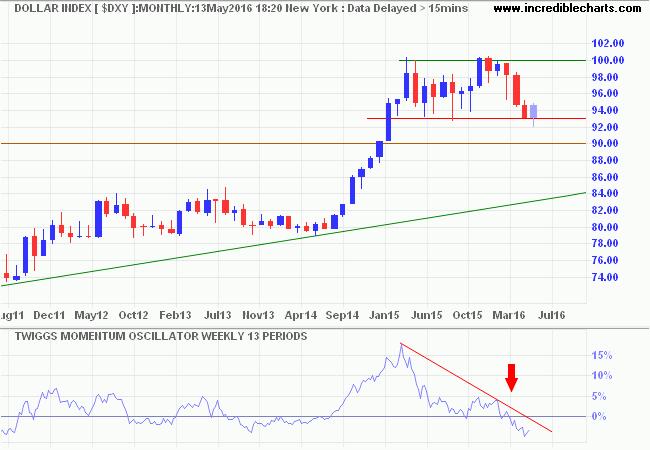 US Dollar Index