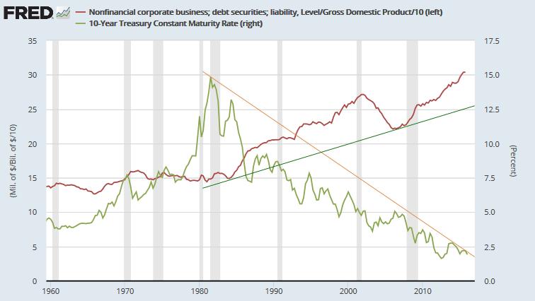 Nonfinancial Corporate Debt v 10-year Treasury Yields