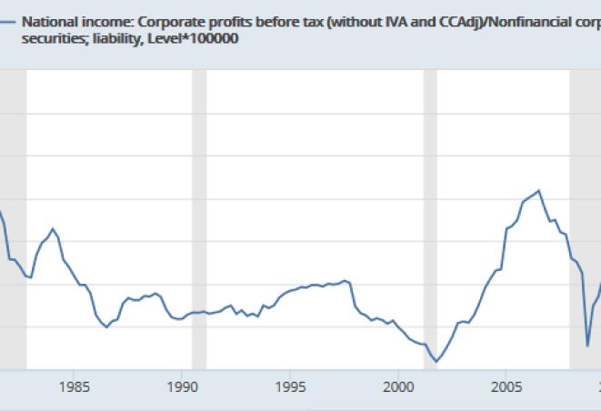 Corporate Profits / Debt