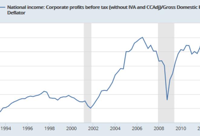Corporate Profits in 2009 Dollars