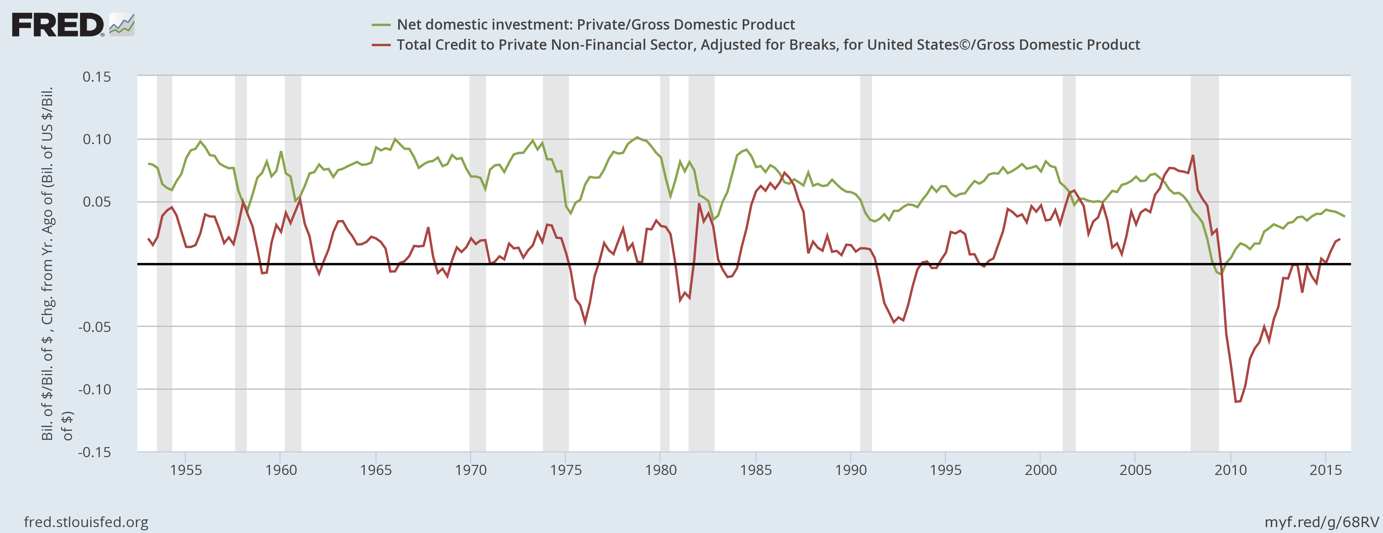 Private Investment & Debt over Nominal GDP