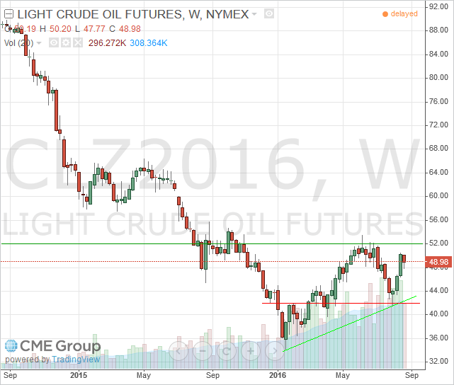 WTI Light Crude - December 2016