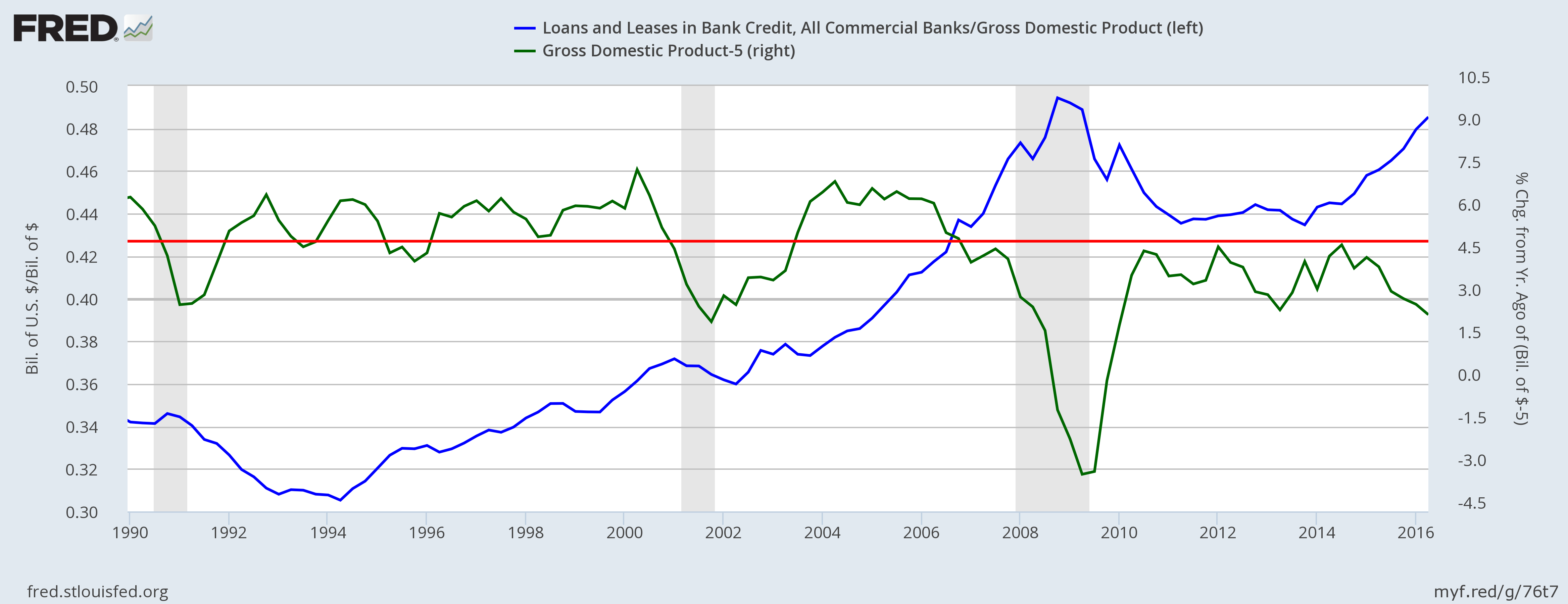 US Credit Growth & GDP Targeting