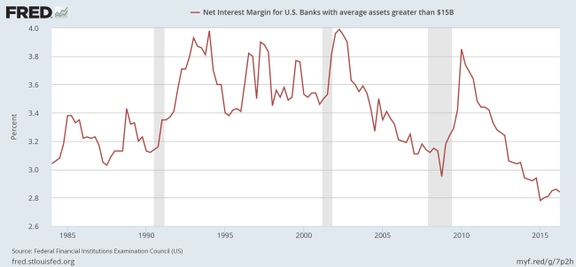Large US Banks: Net Interest Margins