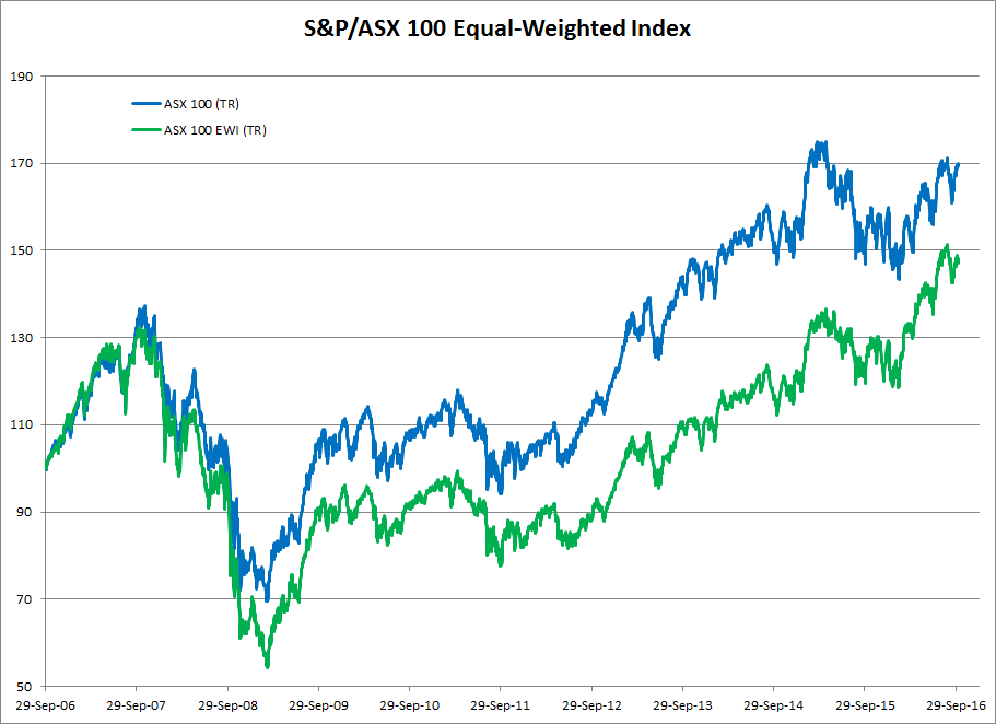 ASX 100 Equal Weighted Index compared to cap-weighted ASX 100