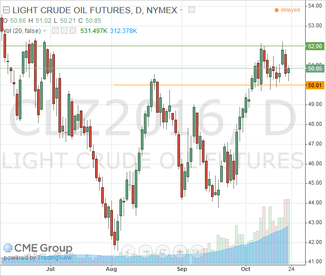 December Light Crude