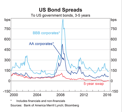 US Credit Spreads