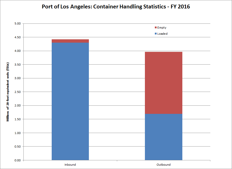 Port of Los Angeles (FY 2016) Container Traffic