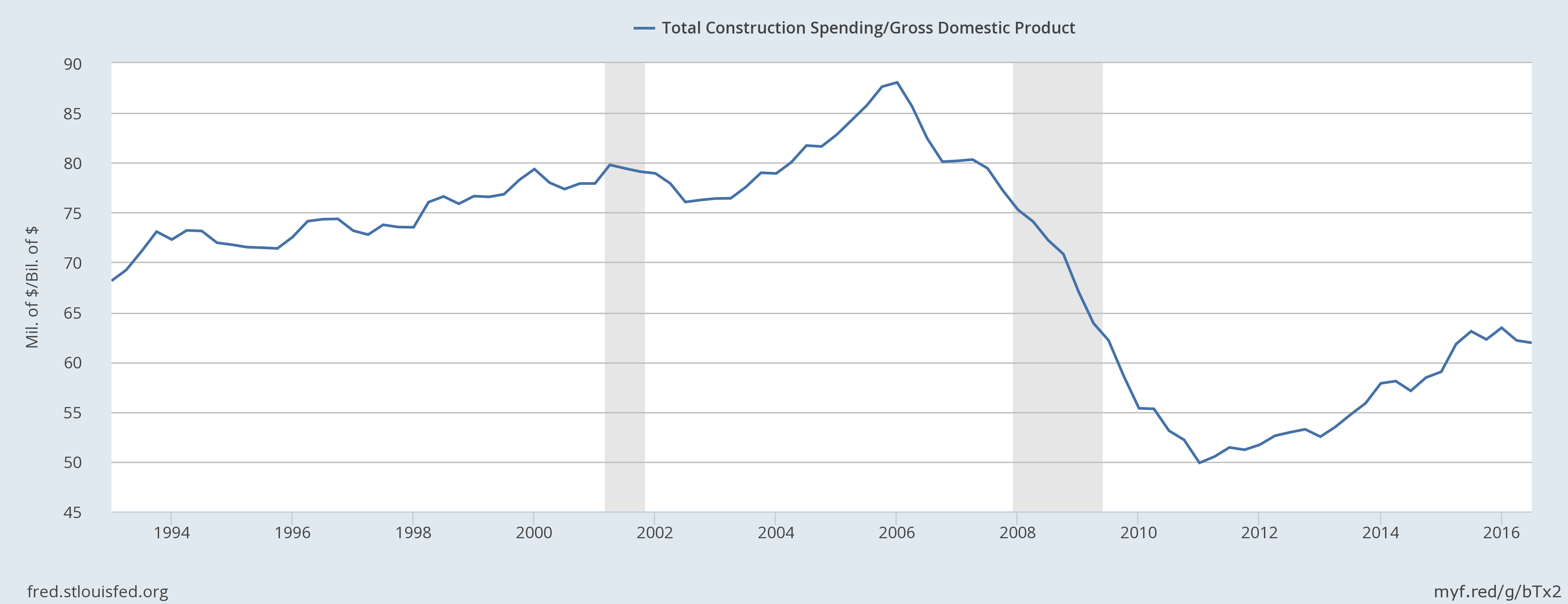 Construction Spending to GDP