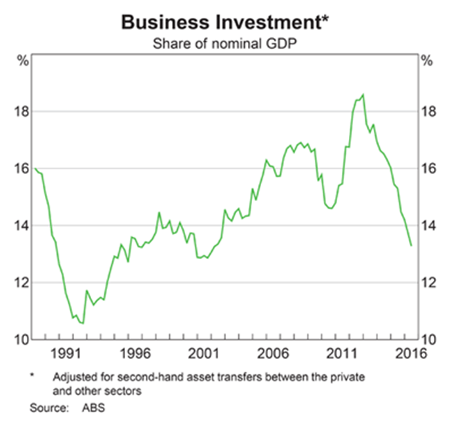 Australia Business Investment