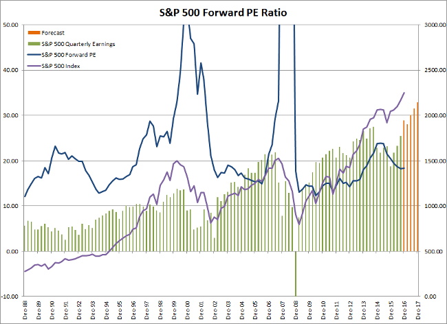 S&P 500 Forward PE and Earnings