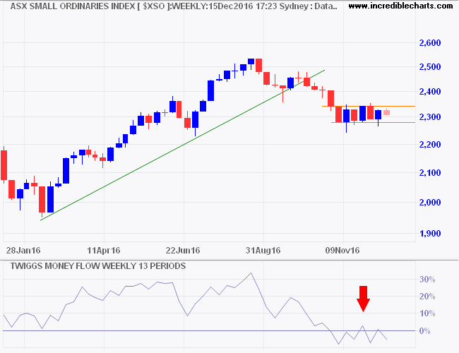 ASX Small Ordinaries Index