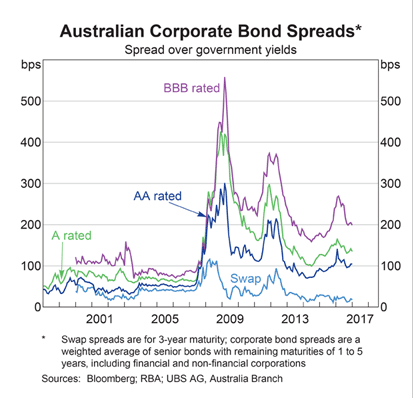 Australian Bond Spreads
