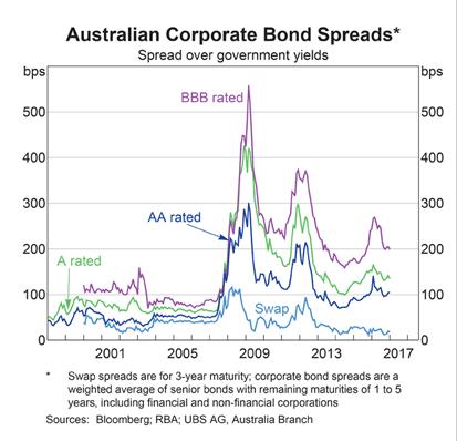 Australian Bond Spreads