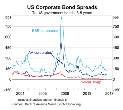 US Bond Spreads