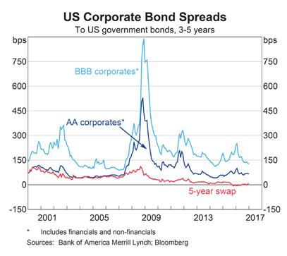 US Bond Spreads