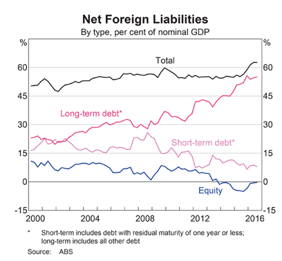 Australia: Net Foreign Liabilities