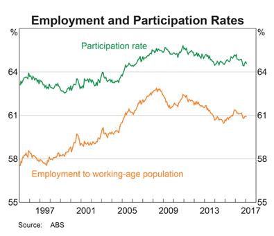 Australia Employment & Participation Rates