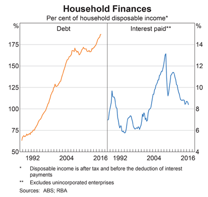 Australia: Household Debt