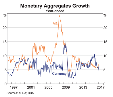 Australia: Money Supply