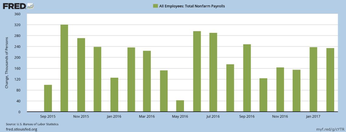 US Job Growth
