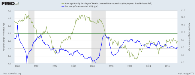 Hourly Wage Rates and Money Supply