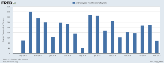 Job Gains