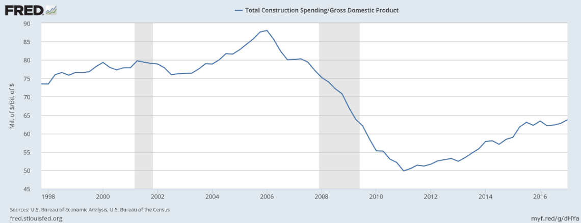 Construction/GDP