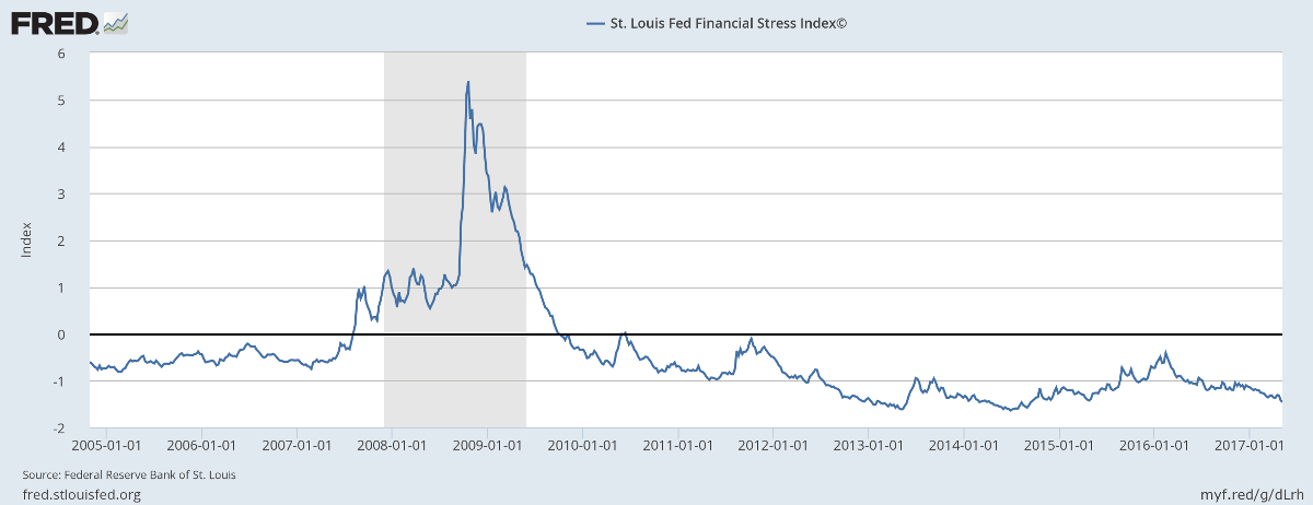 St Louis Fed Financial Stress Index