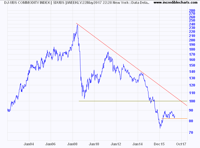 DJ-UBS Commodity Index