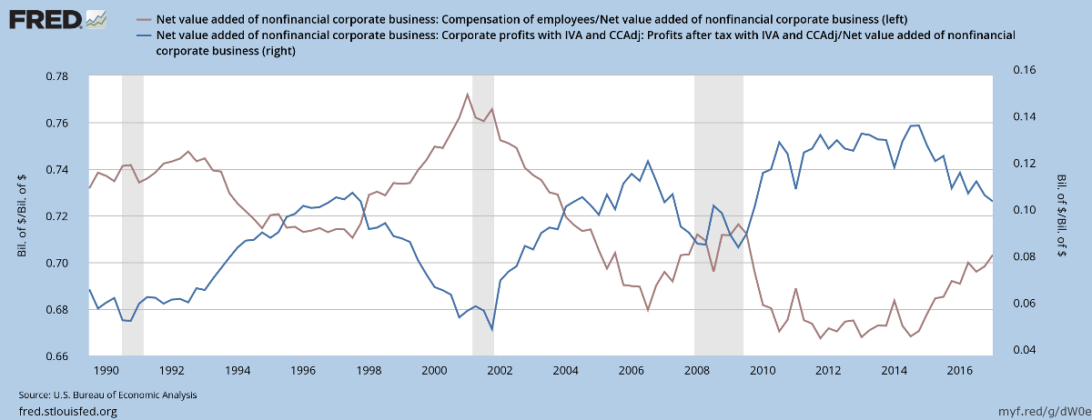Profits and Employee Compensation as % of Value Added