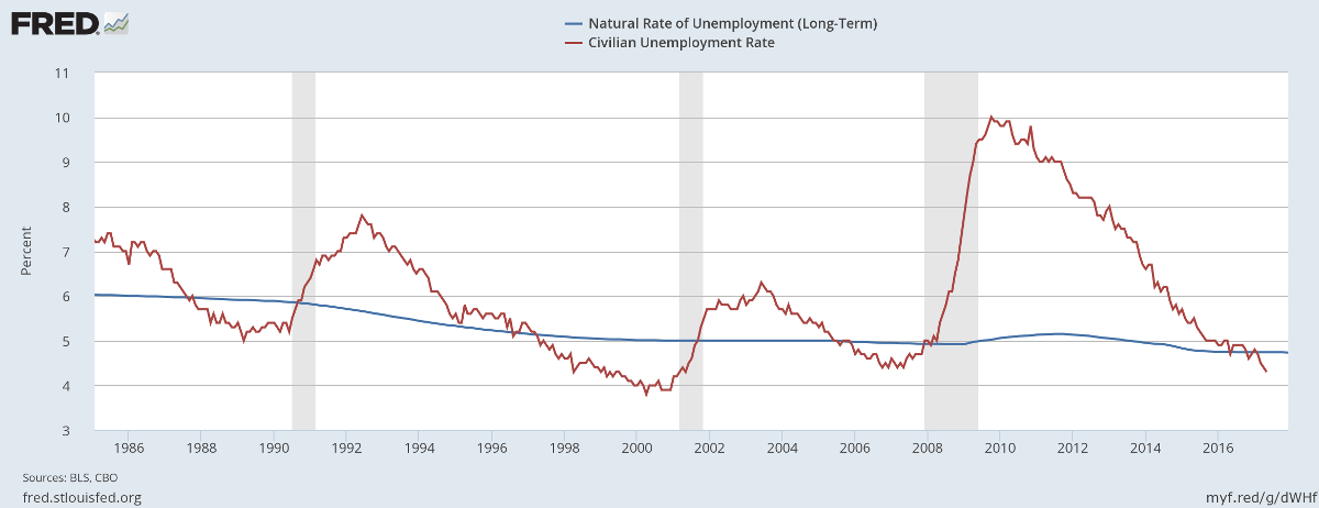 Unemployment and the Natural Rate