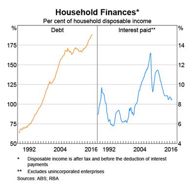 Australia: Household Debt to Disposable Income