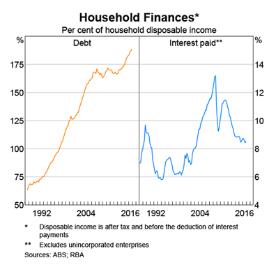 Australia: Household Debt to Disposable Income