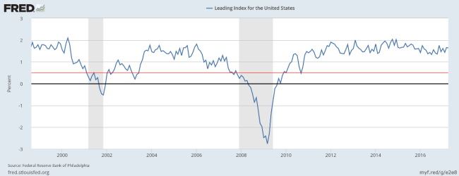 Hourly Wage Rate Growth and Core CPI