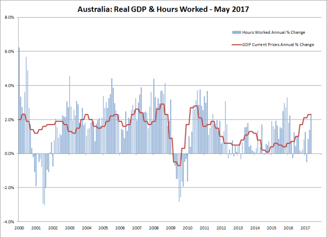 Australia Hours Worked and Real GDP