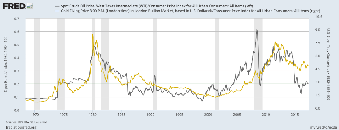 Spot Gold/Brent Crude