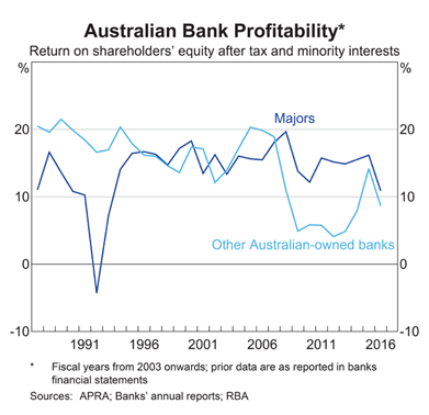 Australia: Banks Return on Equity