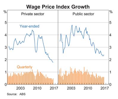 Australia: Wage Price Index