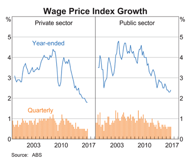 Australia: Wage Price Index