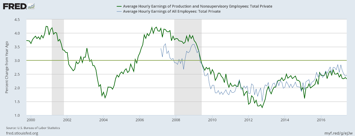 Hourly Wage Rate Growth