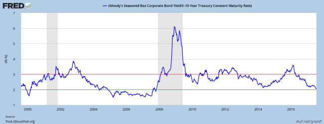 Corporate Bond Spreads