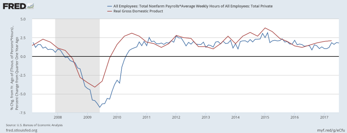 Real GDP compared to Nonfarm Payroll * Average Weekly Hours