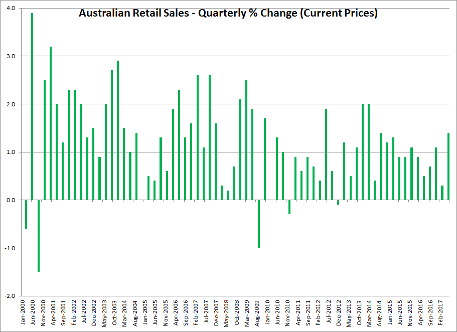 June Quarter retail sales are up 1.4% over the preceding quarter, the best June Quarter since 2012.