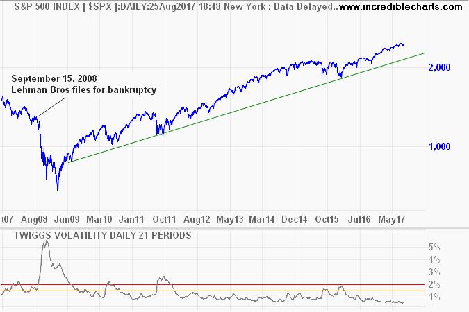 S&P 500 with Twiggs Volatility