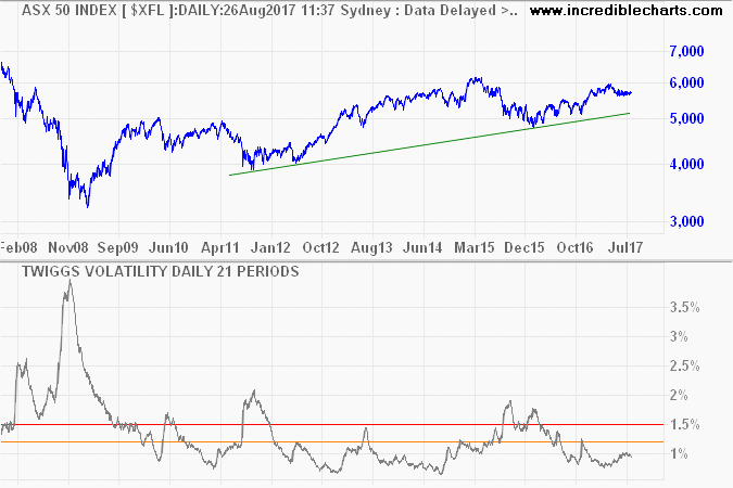 ASX 50 with Twiggs Volatility