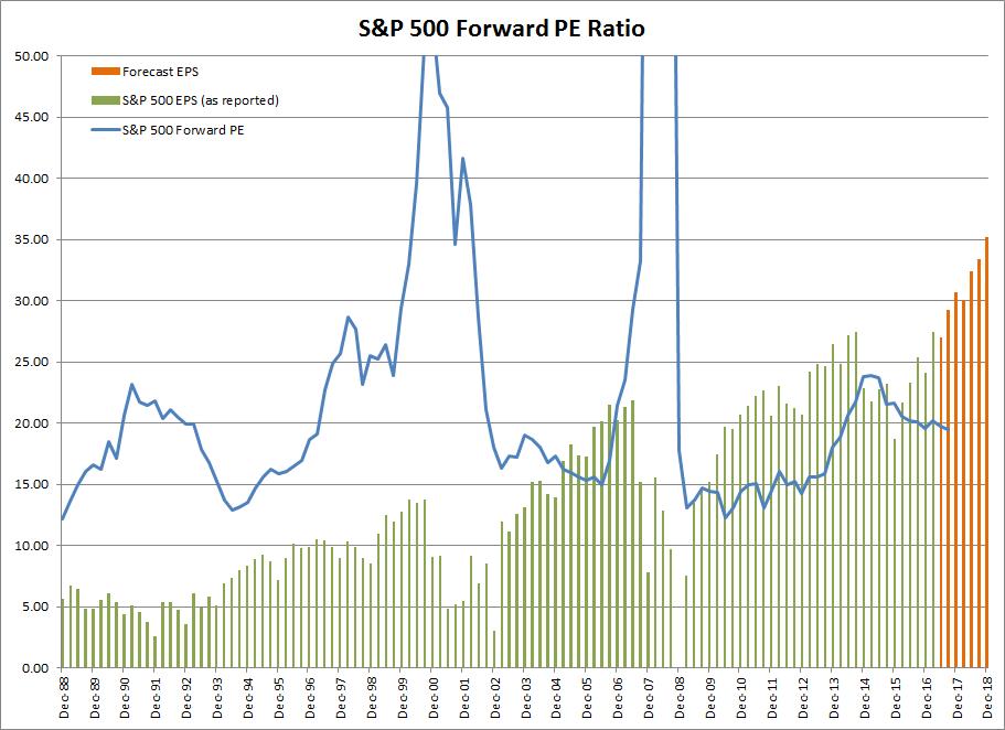 S&P 500 Forward PE